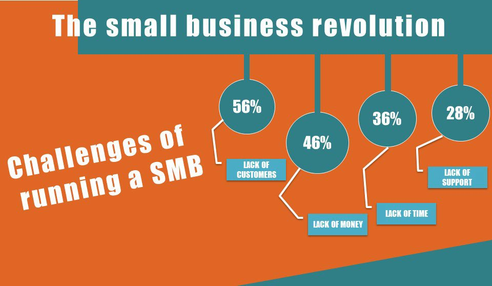The-small-business-revolution-trends-in-SMB-cloud-adoption