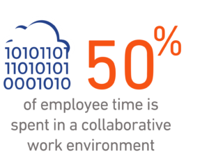 50% of employee time is spent in a collaborative work environment