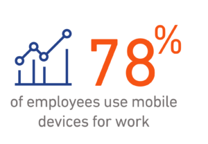 78% of employees use mobile